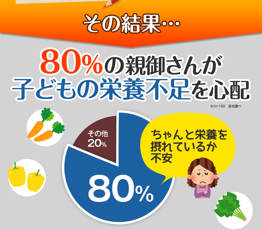 その結果80%の親御さんが子どもの栄養不足を心配